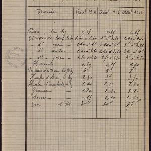 La hausse des prix entre 1914 et 1916, d'après les carnets d'instituteurs de Charente. (Archives départementales de Charentes 4 Tp 481. www.archives16.fr)